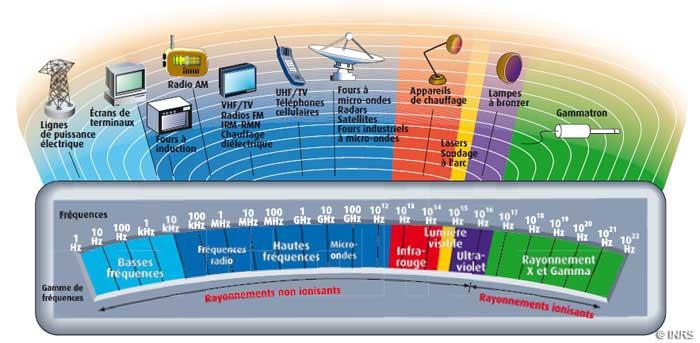 Spectre electromagnetique